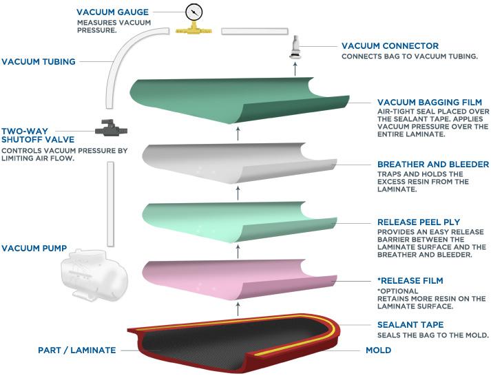 Vacuum Bagging SR Composites